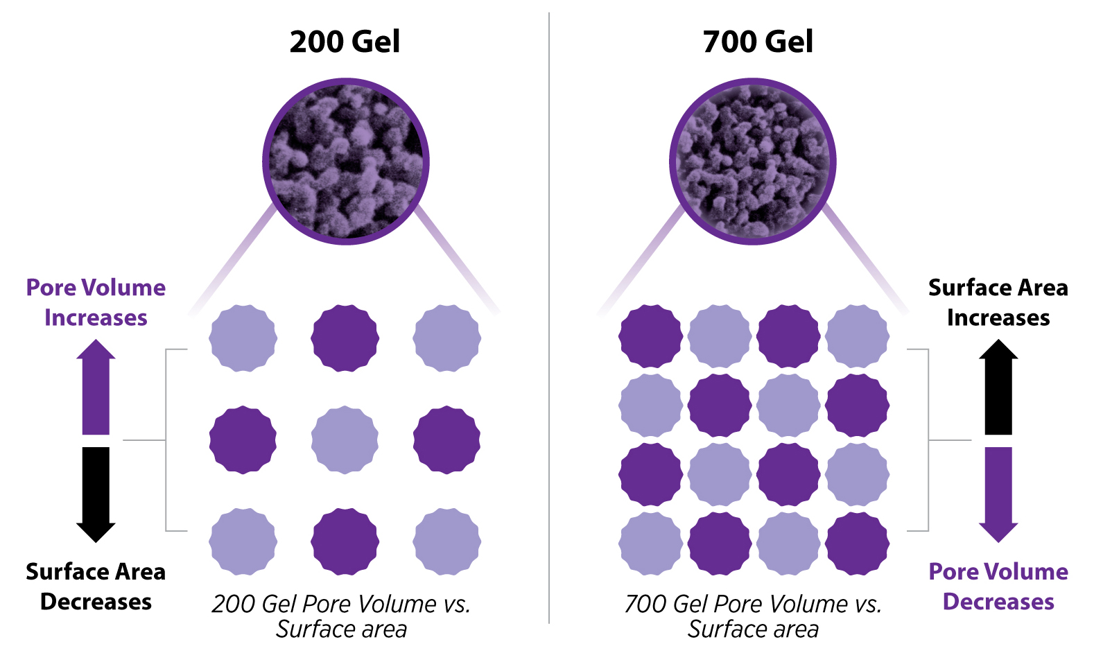 Pore Volume (PV) vs. Surface Area (SA) chart